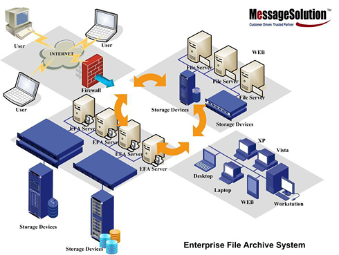 Enterprise File Achive System