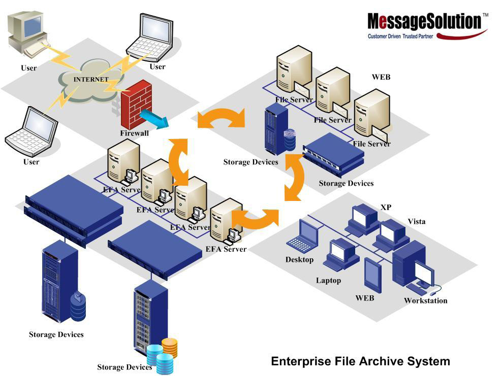 File Archiving And Document Managment Software Solution Enterprise
