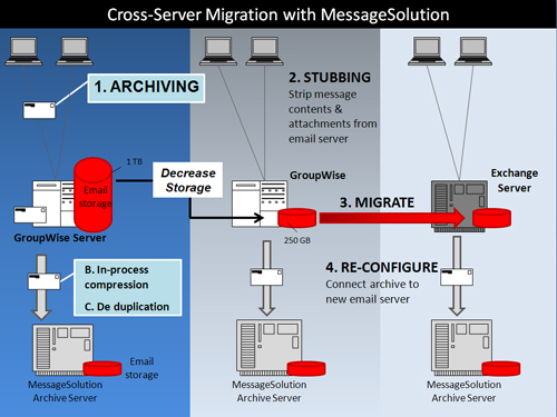 diagram of email archiving processes of Enterprise Email Archive for clustered servers