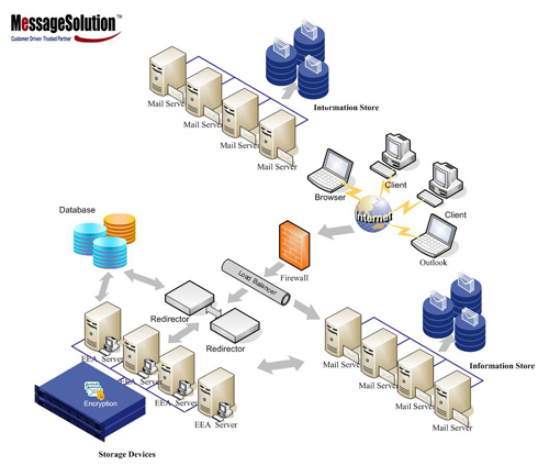 MessageSolution SaaS Hosted Archiving Solution for Email Hosting Firms or Data Centers