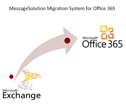 MessageSolution SaaS Hosted Archiving Solution for Organizations of All Sizes - Organizations that Manage their own Email Servers or have Outsourced their Business Email Management to Email Hosting Firms and Consultants