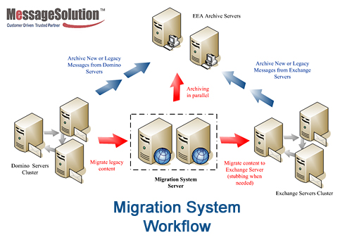 Migration from Domino Servers